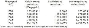 Übersicht Hauptleistungsbeträge Pflegeversicherung seit 01012017